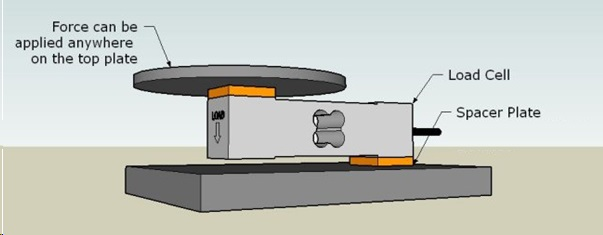 Four Load cell Machine Vs Single Load cell Machine